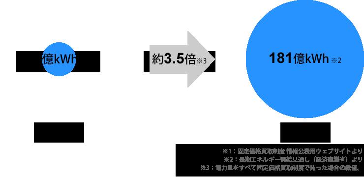 2015年から2030年にかけて風力発電は3.5倍へ