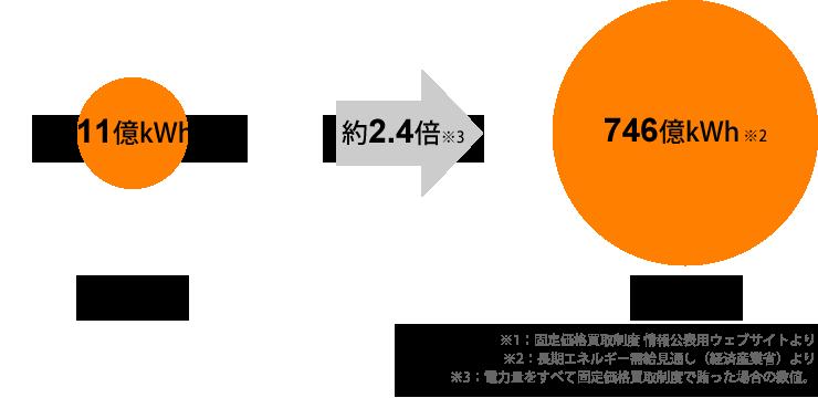 2015年から2030年にかけて太陽光発電は約2.4倍