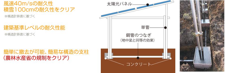 建築基準レベルの耐久性能