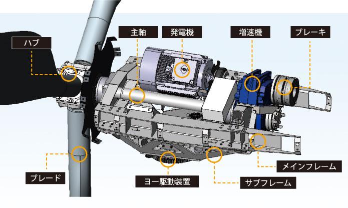 発電システムの構造