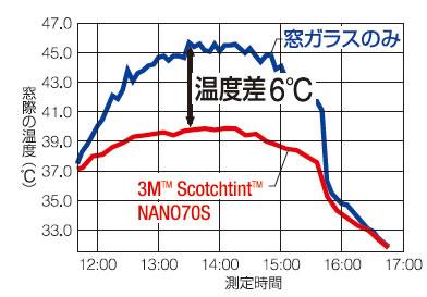 温度差6℃