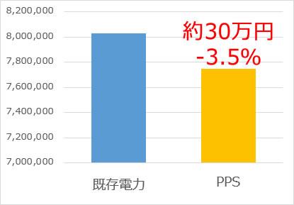 約30万円ダウン