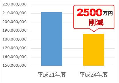 食品スーパー(15店舗・2500万円)
