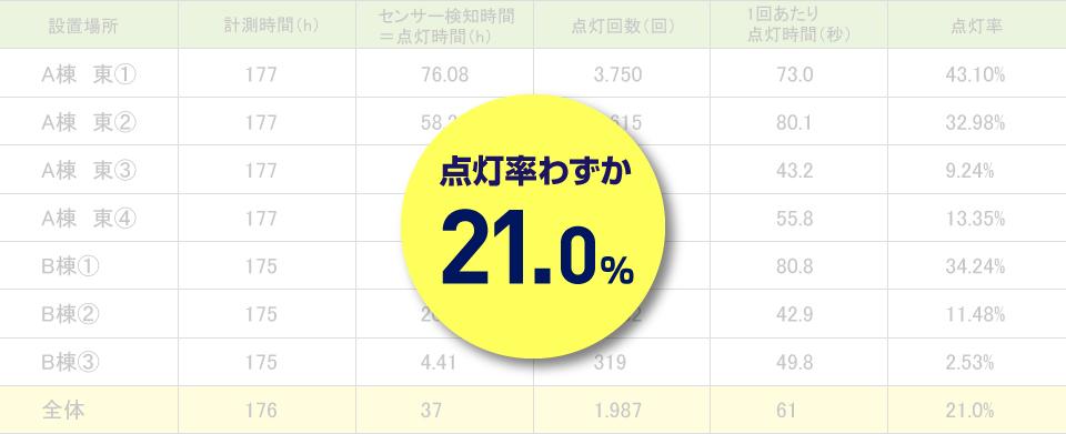 点灯率わずか21.0%
