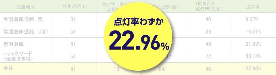 点灯率わずか22.96%