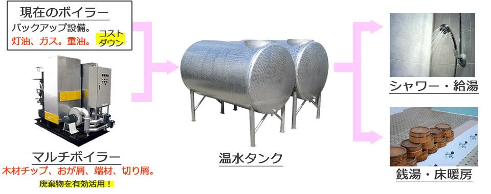 バイオマスボイラーの利用例
