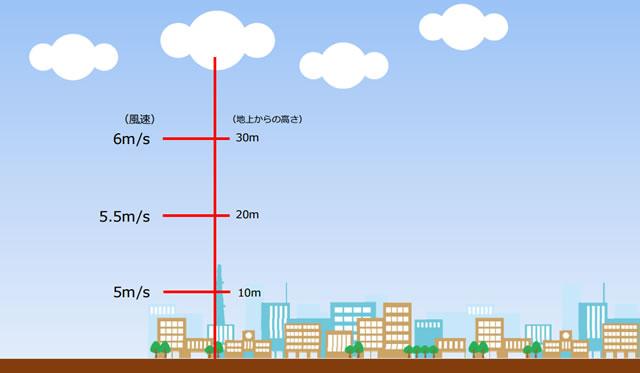 高度が高くなるのと風速が強くなる。