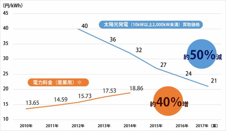 下がり続ける買取価格、上がり続ける電気料金