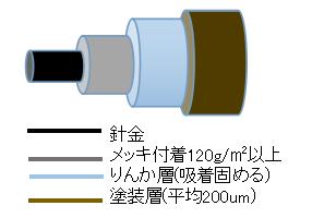 表面处理2:先メッキ+静電粉体塗装(パウダーコーディング)