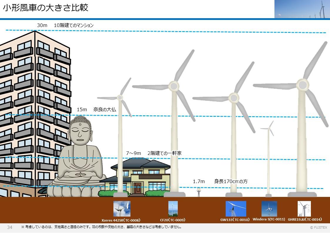 小形風力発電機の大きさ比較