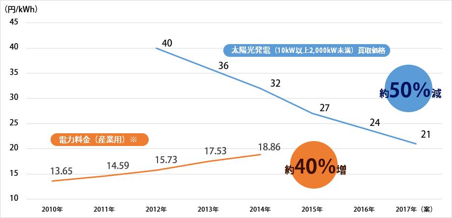 電力料金(産業用)と太陽光発電買取価格の推移グラフ