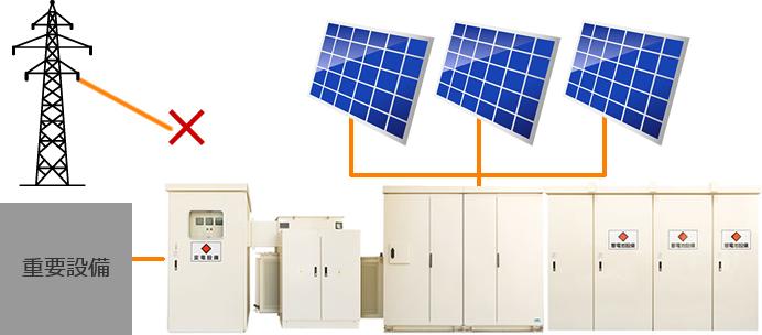 非常用電源の仕組み図