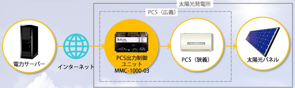 出力制御ユニット MMC-1000-03