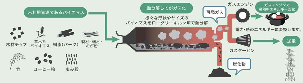ガス化発電方式