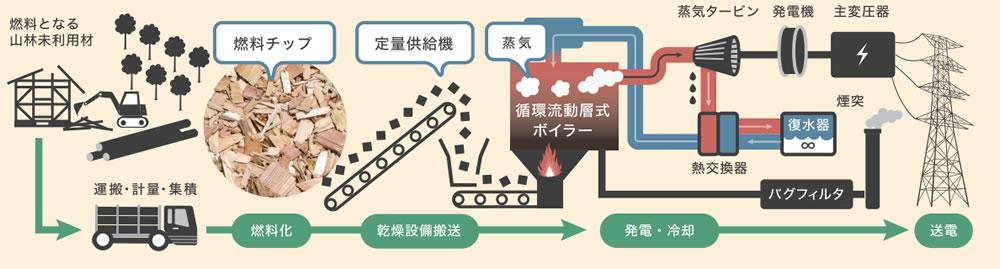 蒸気タービン発電方式