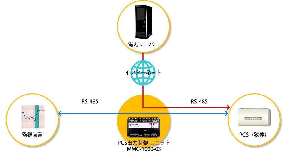 監視システムに依存しない出力制御